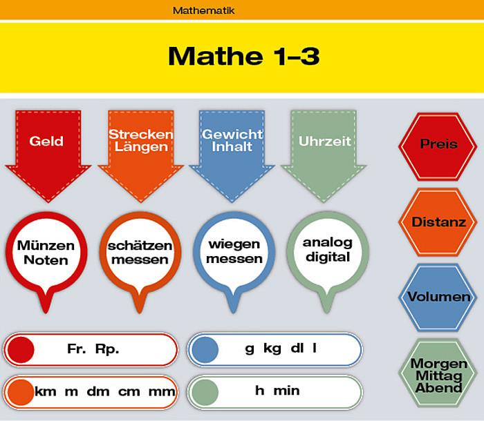 Mathematik - BERNETverlag GmbH